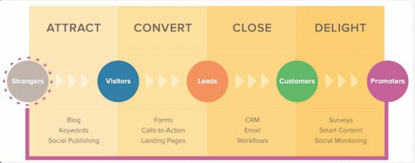 Attract-Convert-Close-Delight-Marketing-Leads-Conversions-Social-Lite-Communications