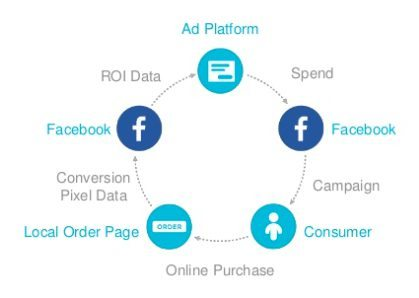 Facebook-Conversion-Pixel-Diagram-ROI-Social-Media-Marketing-Social-Lite-Communications
