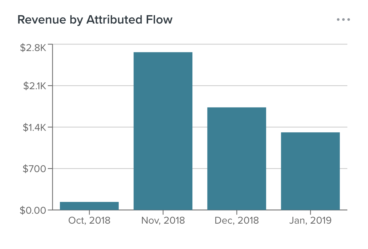 Revenue Attributed to Abandoned Cart Email Workflow